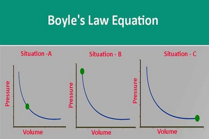 Bayanai game da Boyle's Law